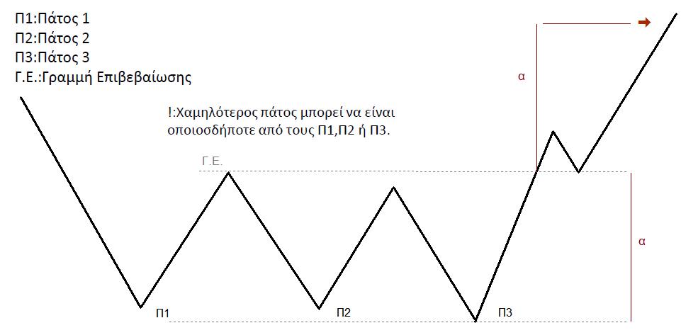 Σχηματισμοι Διαγραμμάτων – Υποενότητα 3